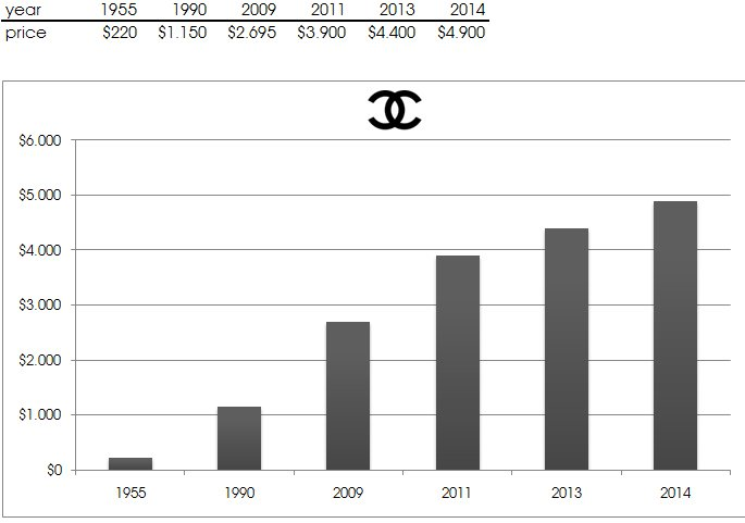 Chanel-Price-Increase-Over-The-Years-2