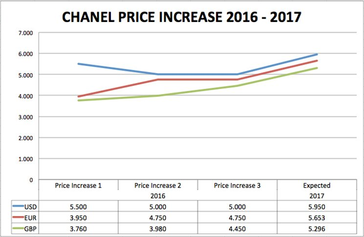 Chanel-price-increase-2017-chart