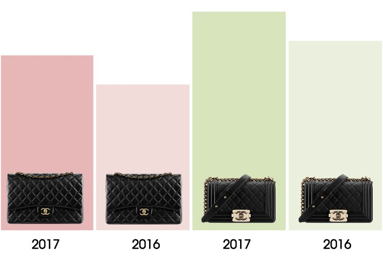 9d874d7bb6f8b7 Chanel Price Increase Report May 2017 | Bragmybag