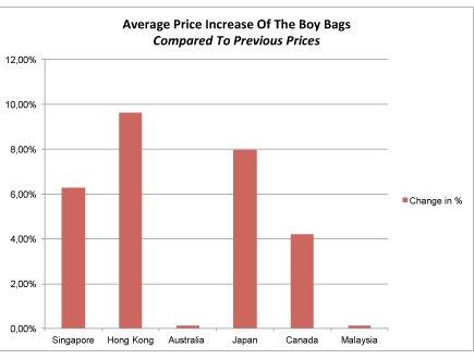 9403e0b6af99 By billupsforcongress Chanel Boy Bag Price Increase 2017