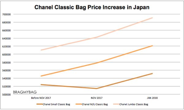 Chanel-price-increase-feb-2018-graph-2
