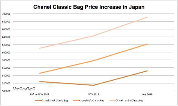 Chanel-price-increase-feb-2018-graph-2