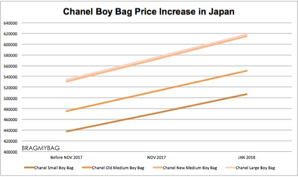 Chanel-price-increase-feb-2018-graph