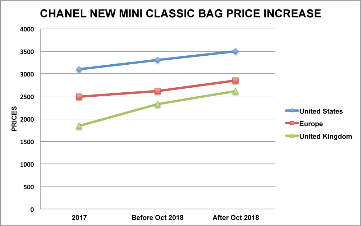 2019 year for lady- Classic chanel bag price increase!