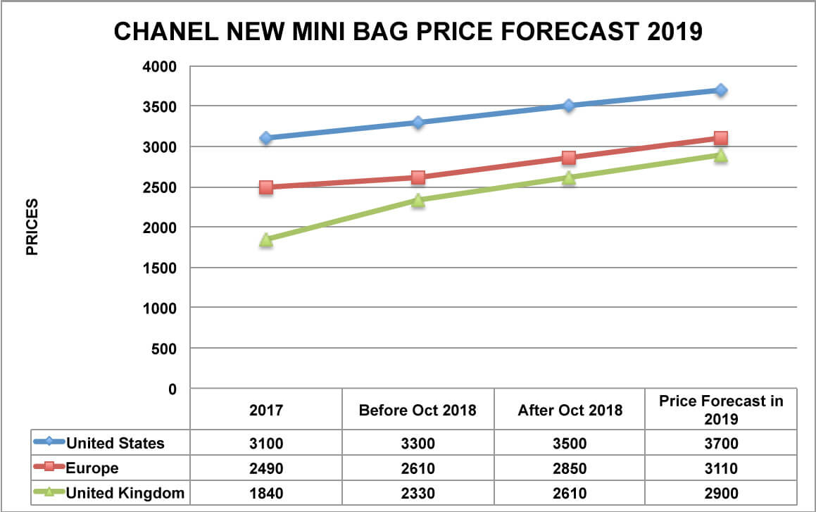 Classic chanel bag price increase!