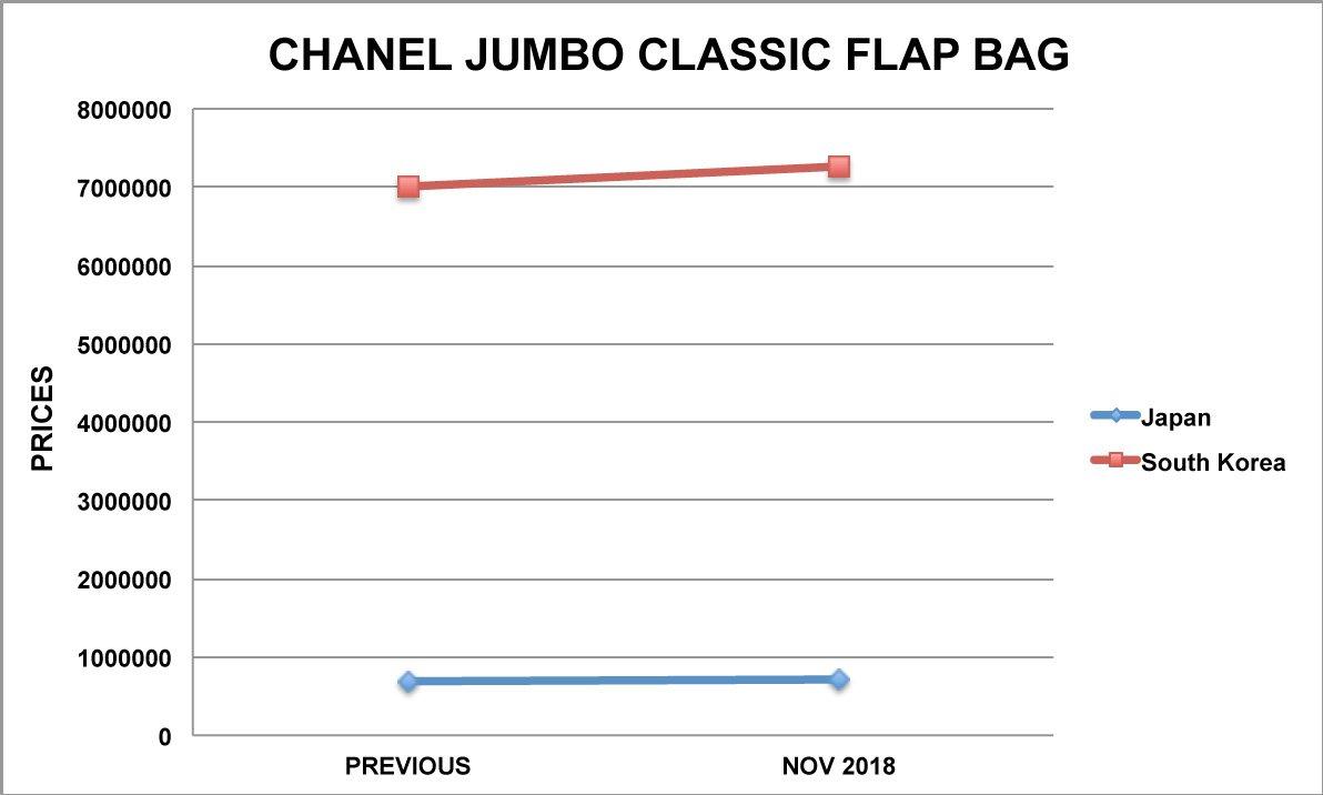 chanel jumbo classic bag