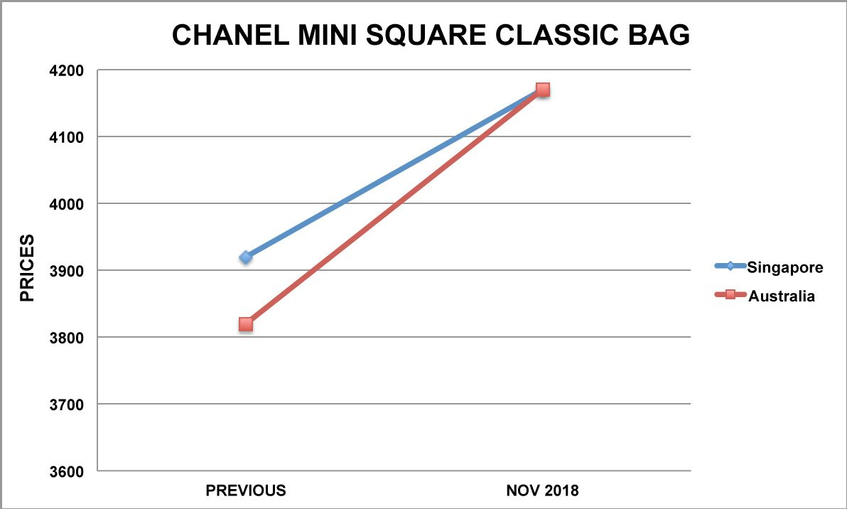 chanel mini Square bag graph
