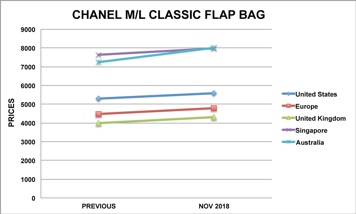 chanel ml classic bag graph