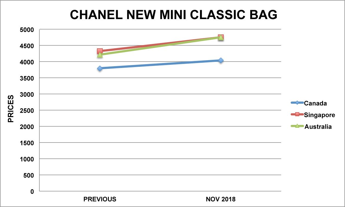chanel new mini classic bag graph