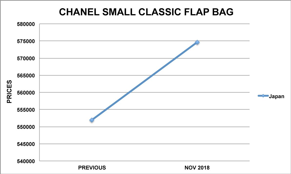 chanel small classic bag