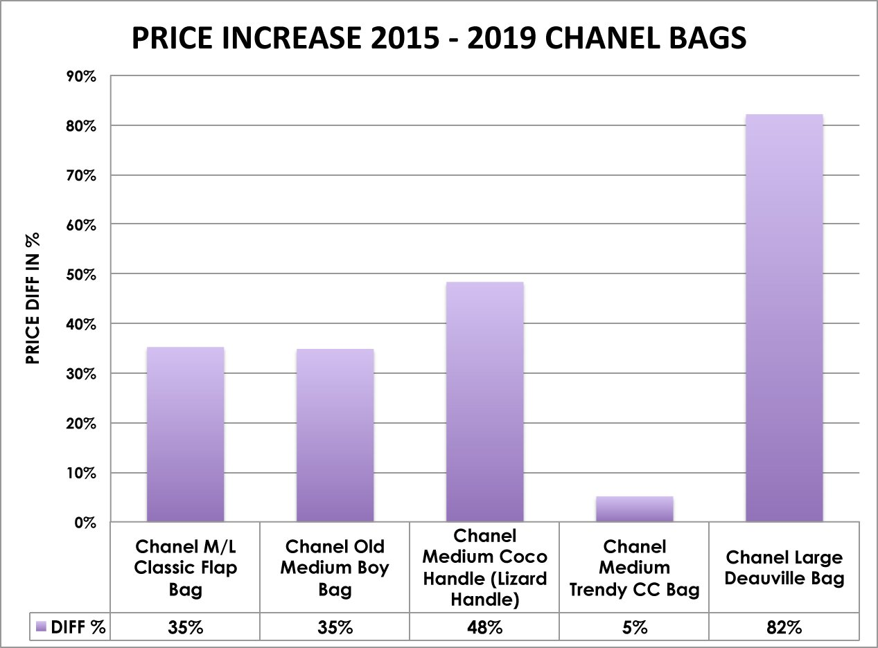 Which Chanel Bag Makes The Best Investment