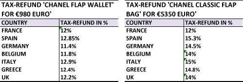 tax refund euro sample